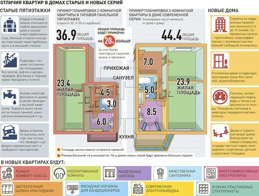 Отличия квартир в домах